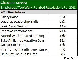 Glassdoor 2013 resolution survey results