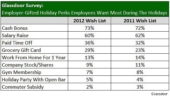 Glassdoor survey, workers Christmas list