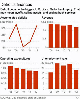 detroit bankruptcy revenue deficits unemployment expeditures layoffs assets