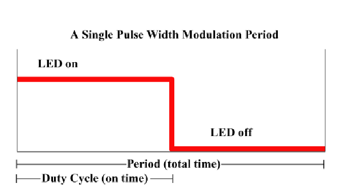 Pulse-Width Modulation Figure