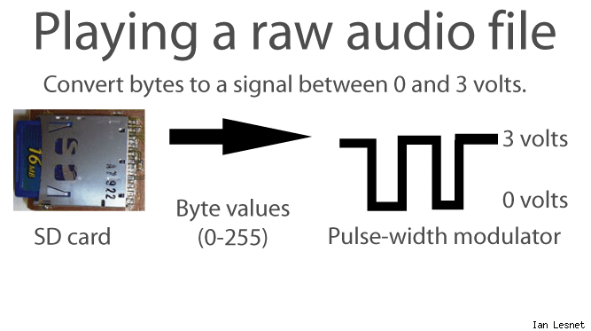 Playing a raw audio file