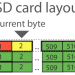 SD card data layout