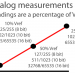 Analog measurement