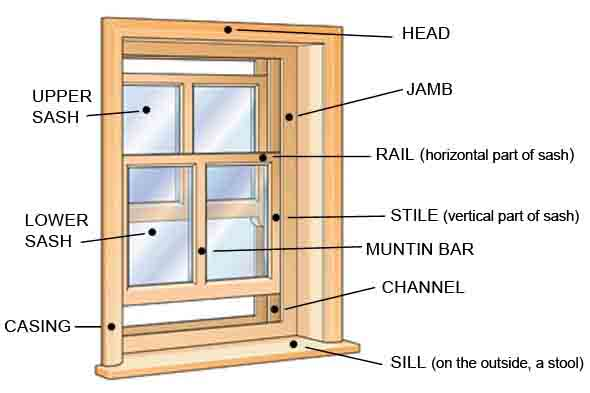 Parts of a Window http://www.diylife.com/2010/10/15/weatherstripping-doors-and-windows-fall-maintenance/