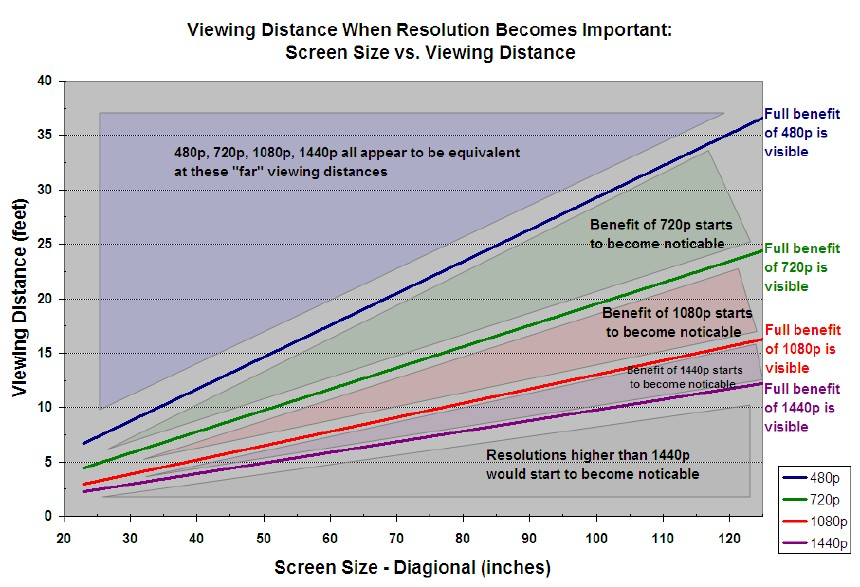 http://www.blogcdn.com/www.engadget.com/media/2006/12/resolution_chart.jpg