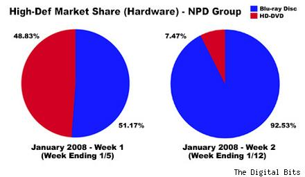 HD DVD and Blu-ray players sales pie charts