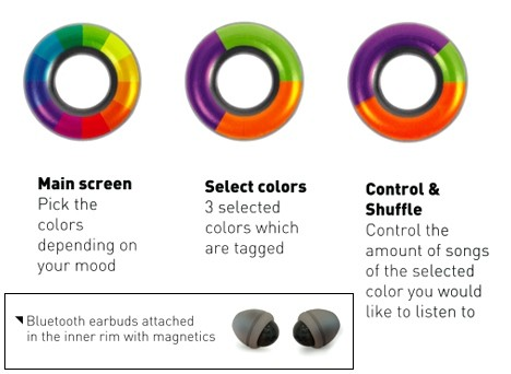 Colorsonic concept MP3 player turns your tunes into groovy colors, man