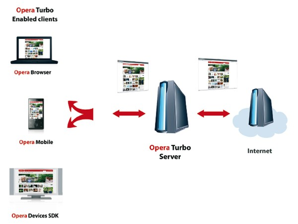 Opera commercializes its server-side web compression with Opera Turbo