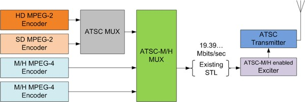 ATSC-M/H block diagram