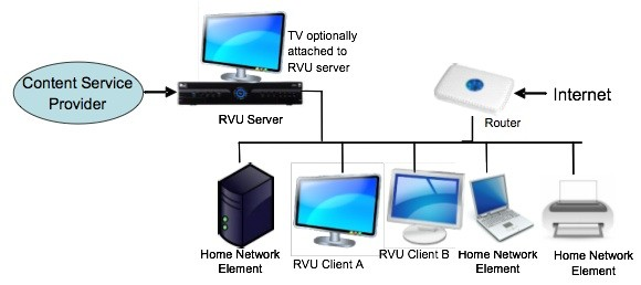 RVU alliance topology