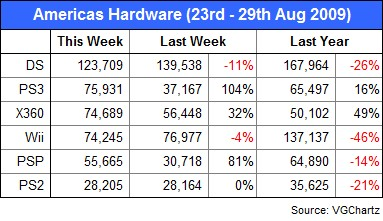 PS3 and Xbox 360 hardware sales jump last week amid price cuts, both beat Wii for once