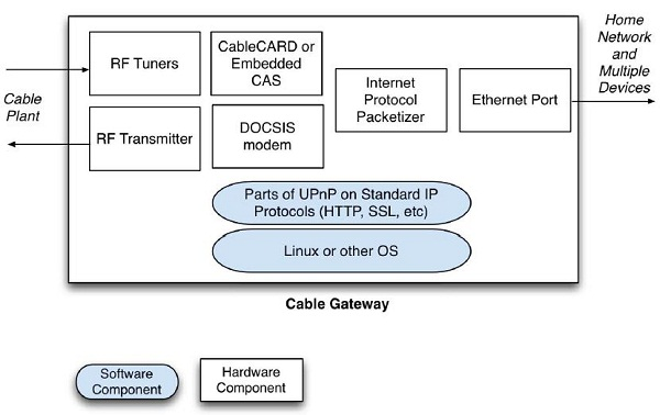 Cable Gateway Diagram
