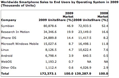 worldwide smartphone sales to end users by operating system in 2009  Apple, Android, and RIM winners in 2009 smartphone growth, Nokia and Symbian still dominate