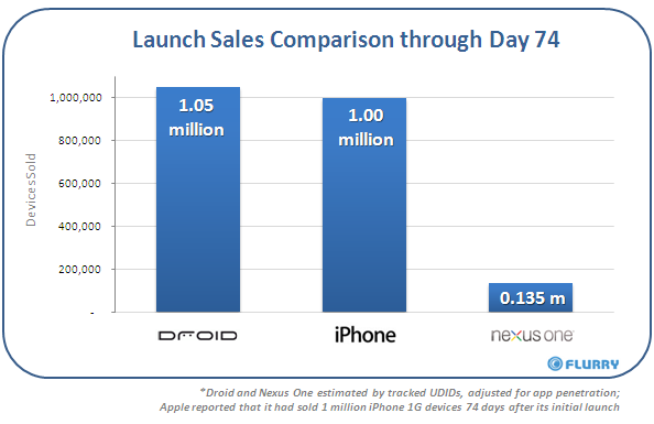 nexusoneday74salescomparison Google issues statement on Nexus One sales, touts Android Markets 30,000 apps