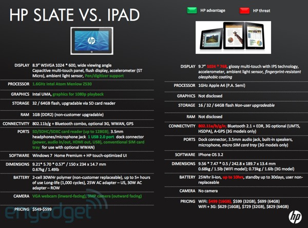 2010 04 05slatespecs Specifiche tecniche HP Slate vs. iPad + video introduttivo HP Slate