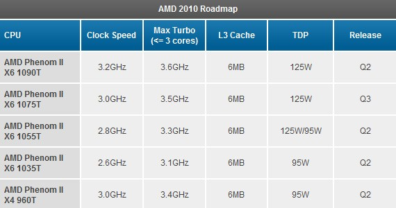 AMD Phenom II X4 e X6 con Turbo Core: la roadmap