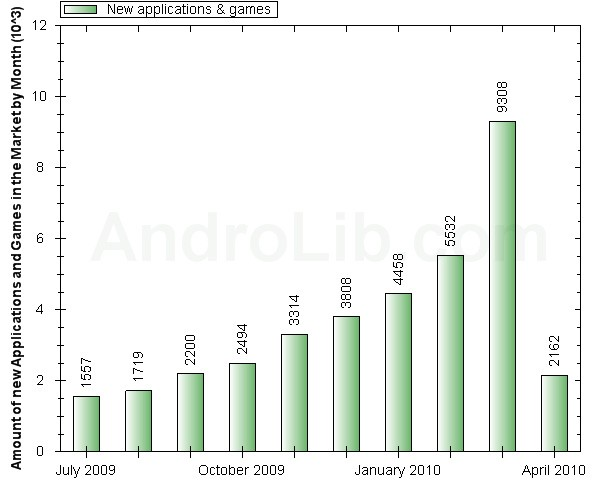Android Market Gets 9,000 New Apps in March