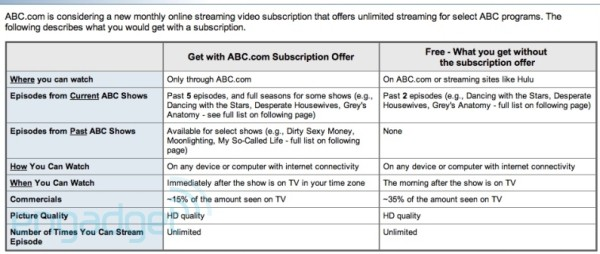 5 27 10 abc600water ABCs subscription video plans leaked in consumer survey?