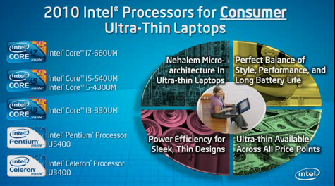 Intel Core i3, i5 and i7 ULV Processors Ultra-thin Laptops