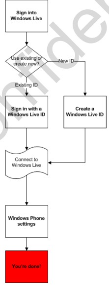 Windows Phone 7: the sordid details exposed - DNP