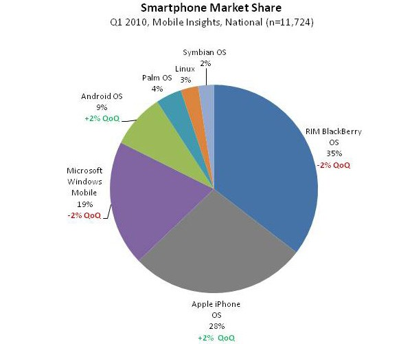 10x0606menasmarkshare iPhone vs Android report finds Apple has three times Googles market share