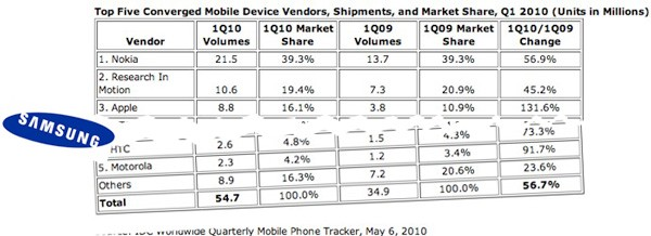 Samsung Plans to Double Its Smartphone Market Share