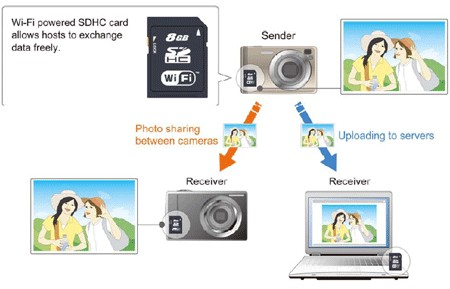 Toshiba looking to standardize wireless memory cards, crash Eye-Fi's party