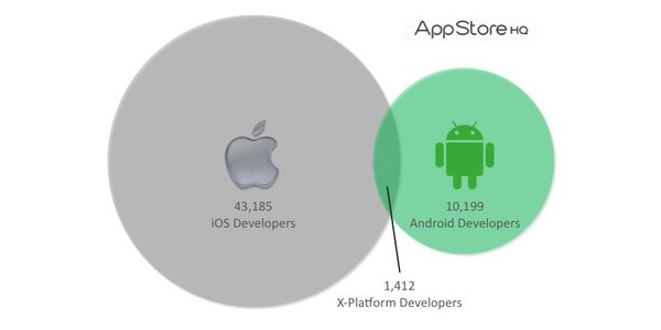 10x0705o2b353asda iOS has a bigger dev army than Android, but will cross platform apps rule the day?