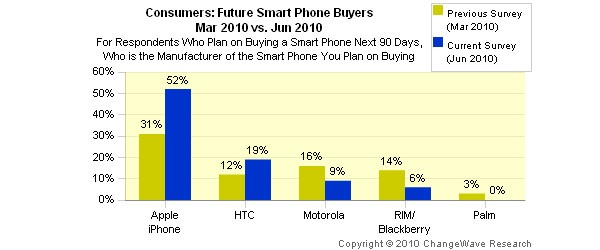 Apple and HTC Lead Smartphone Market
