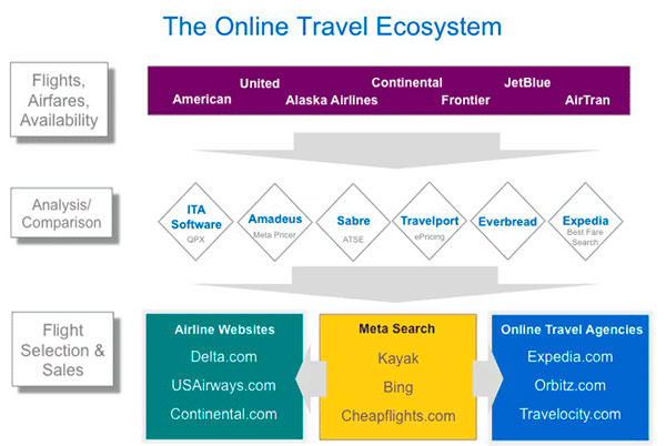 online travel ecosystem google ita Google acquires ITA for $700m, dives headfirst into airline ticket search