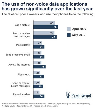 Pew's 2010 Mobile Access survey shows more people doing more things on their phones