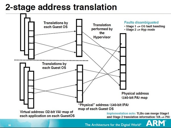 arm eagle os boot New ARM architecture (likely Eagle) better suited for OS virtualization