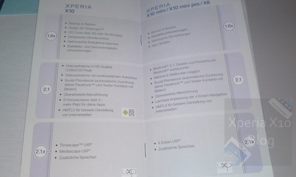 Sony Ericsson Xperia Android Roadmap
