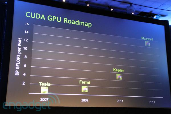 NVIDIA roadmap