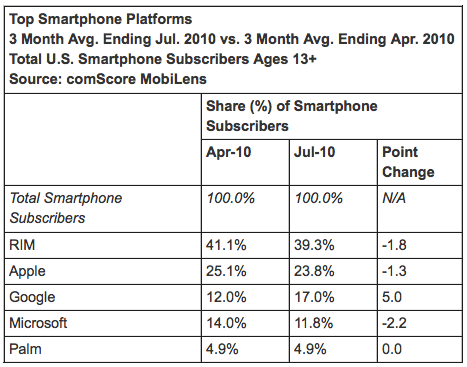 comscore sept 2010 mobile market Googles Android surpasses Microsoft in US smartphone market share