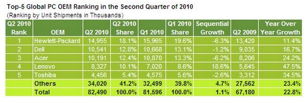 Dell moves back up to #2 position in global PC sales, Acer slips to 3rd, HP still reigns supreme