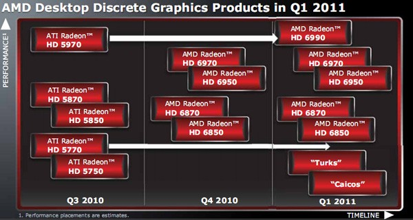 AMD GPU Roadmap for 2011