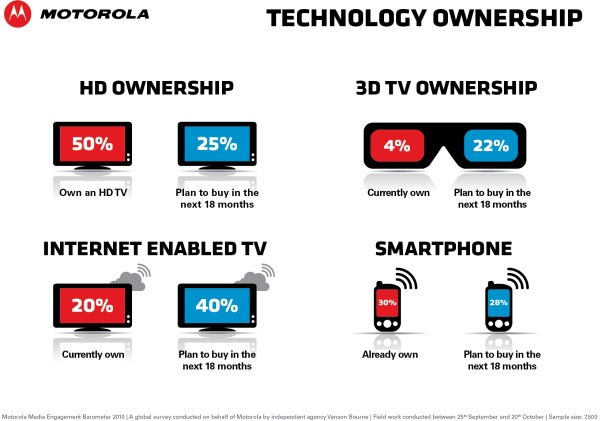 infographic 3   technology ownership Motorola video survey says Americans are still into paying for TV service, buying new TVs