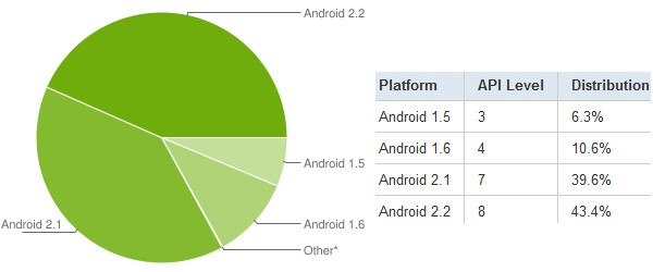 Android 2.x now accounts for 83 percent of all active Googlephones
