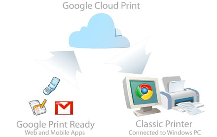 Google Cloud Print is ready to spool in beta, if you have a Windows PC handy