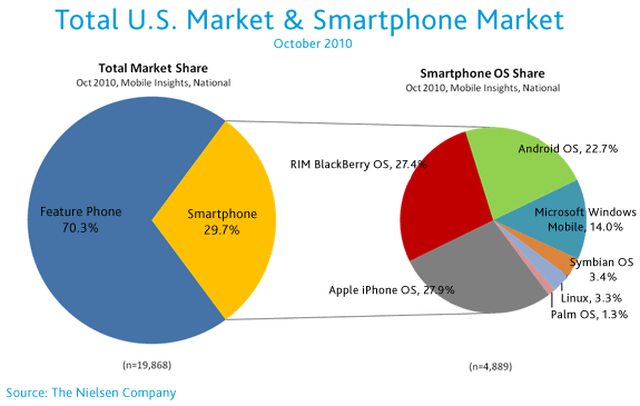 us mobile market oct2010 1 Android makes huge gains in US smartphone marketshare, RIM takes a backseat, Apple leads in desirability