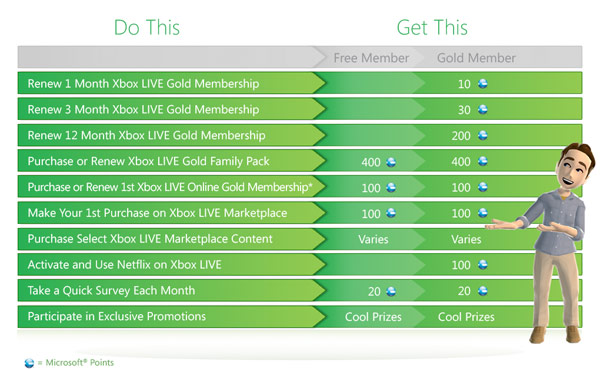 Xbox Live Rewards loyalty program goes live in the US and UK