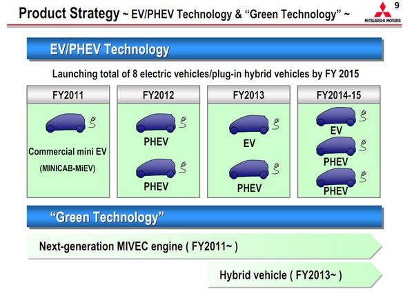 Mitsubishi Launching 8 Electrified Vehicles by 2015