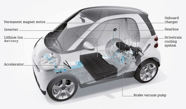 Smart Fortwo ED gets official EPA ratings: 94 MPG city, 79 MPG on the ...