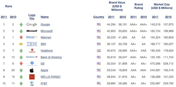 brandfinance directory 03 24 2011 BrandFinance declares Google the most valuable brand in the world