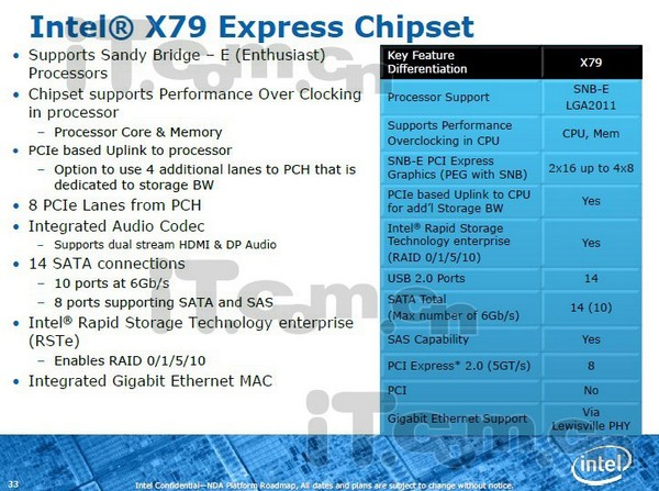 Intels of Intel's X79 chipset exposed: 14 USB 2.0 ports but not a one with 3.0