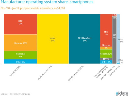 nielsen manufacturer os share infographic Android Passes Apple As Most Popular Mobile OS