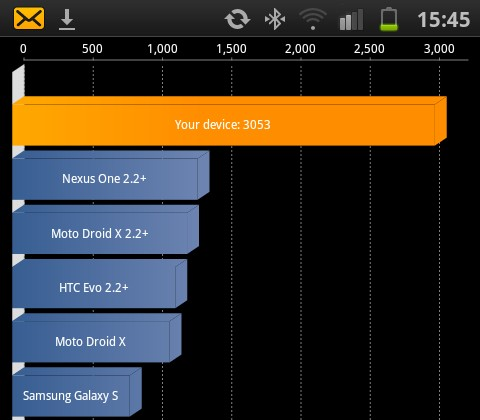 Galaxy S II Benchmarked