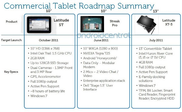 leaked Dell tablets