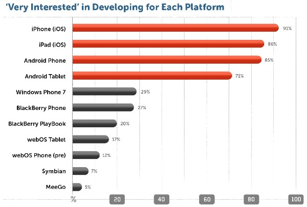 Developer Interest Chart